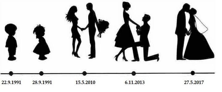 Náš 27. máj 2017  💑 H + J - .. teraz som si uvedomila, že sme vlastne zasnúbení už 3 roky :-D svadba je teda načase :-)