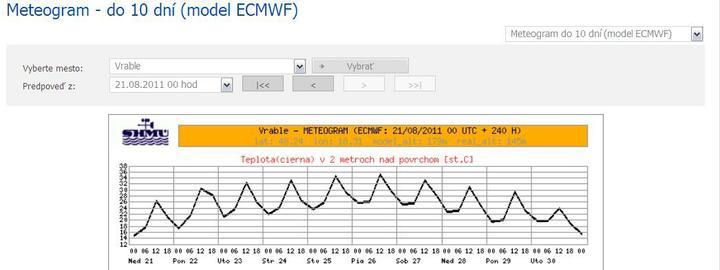 Katka a Maroš - prípravy - počasie na deň D - 34 stupňov...:D